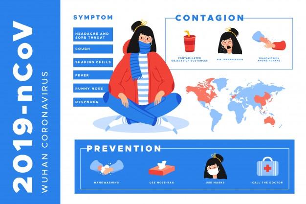 Kenali Kelemahan Virus Corona Dan Cara Menangkalnya