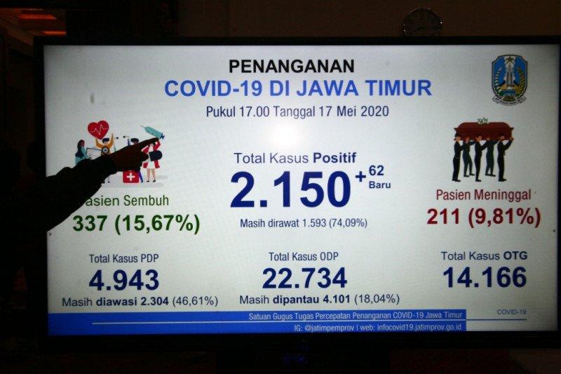Jumlah Kasus Covid-19 di Jatim 2.150 Orang, 1.059 di Antaranya dari Surabaya