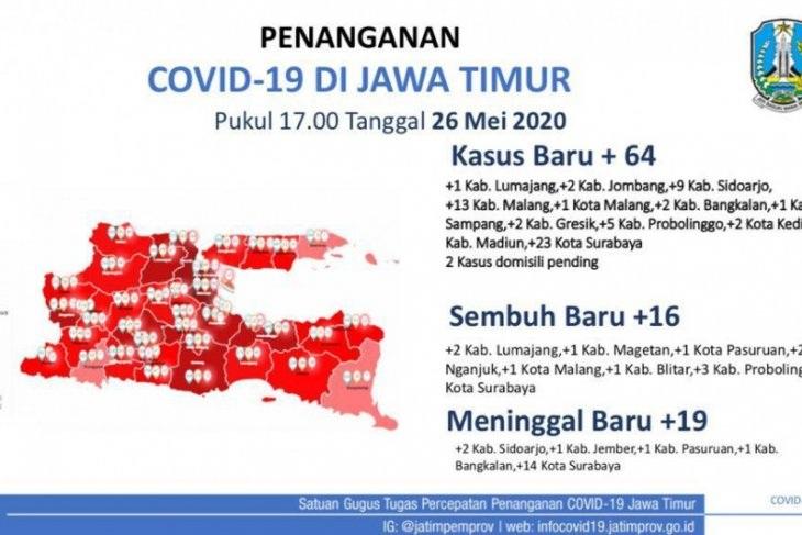 Jumlah Kasus Baru Covid-19 di Jawa Timur Menurun, Hanya 64 kasus