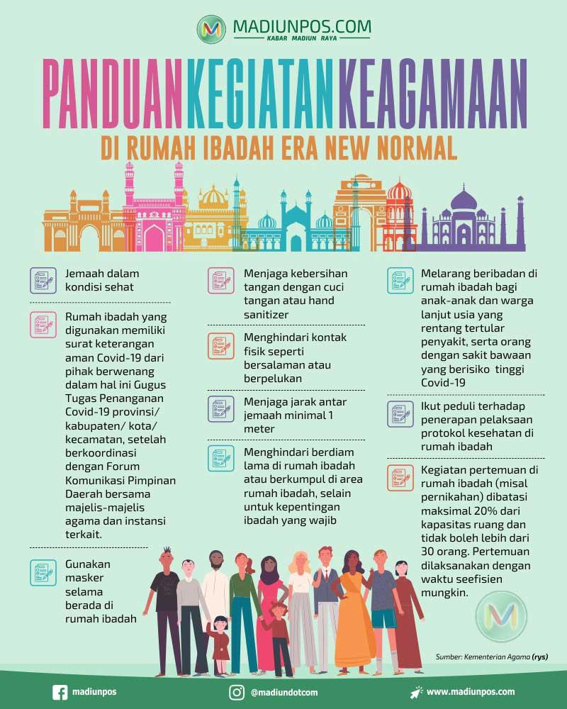 Infografis Panduan Kegiatan Keagamaan di Era new Normal (Solopos/Whisnupaksa)