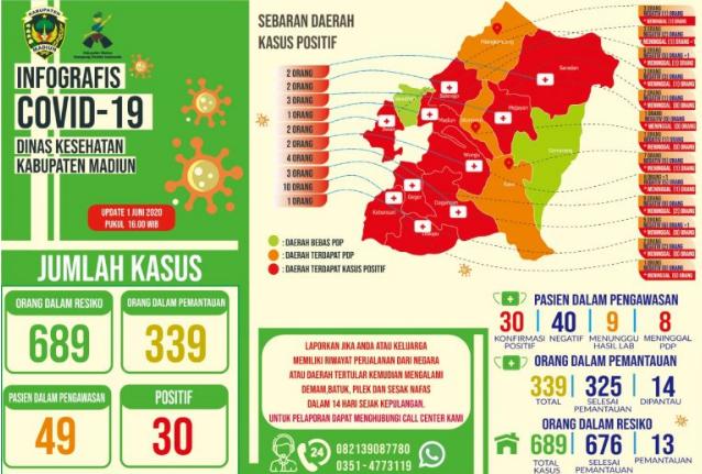Tinggal 2 dari 15 kecamatan di Kabupaten Madiun yang Masih Hijau, Ini Dia