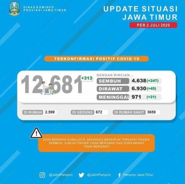 Update Covid-19 Jatim! Total 12.681 Positif, 4.638 Sembuh dan 971 Meninggal