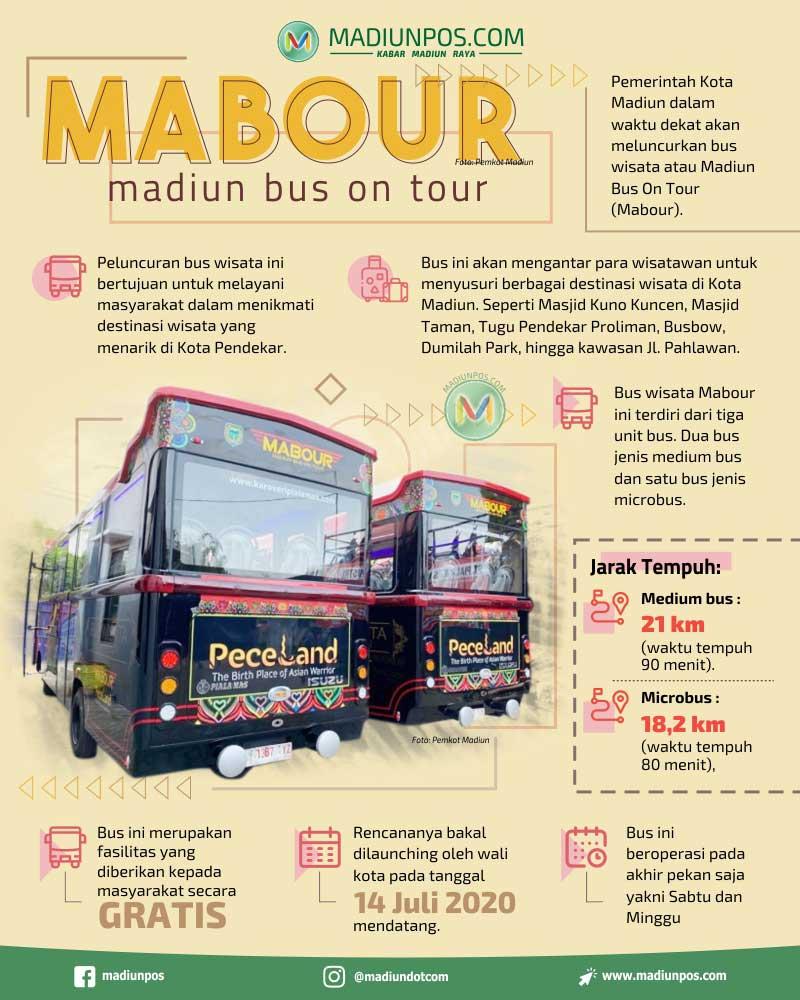 Infografis Mabour (Madiunpos/Whisnupaksa)