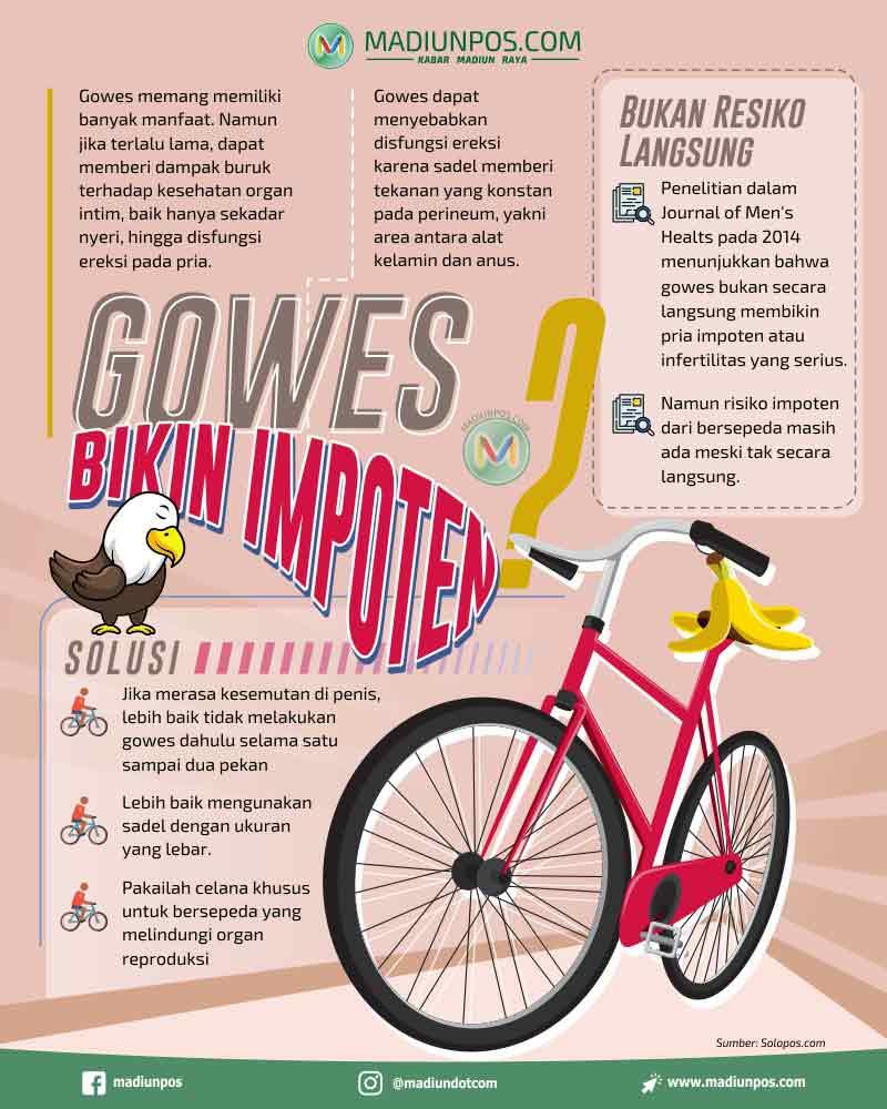 Infografis Gowes (Madiunpos/Whisnupaksa)