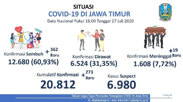 Update Covid-19 Jatim! Angka Kesembuhan Lampaui Tambahan Kasus