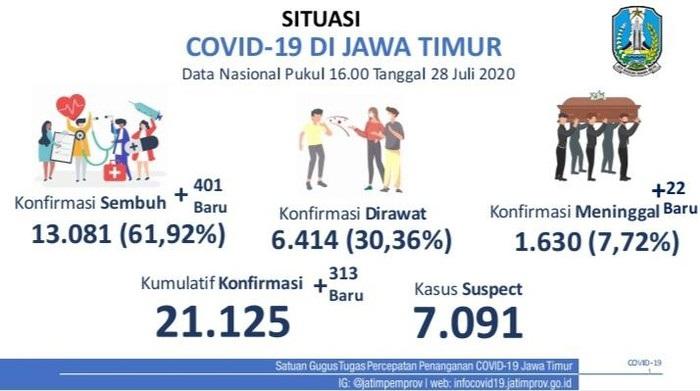 Update Covid-19 Jatim! Kasus Positif Baru 313, Sembuh Tambah 401 Orang