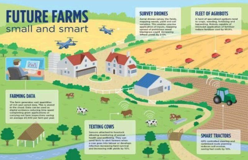 Usaha Pertanian Masa Depan Dikendalikan dari Rumah