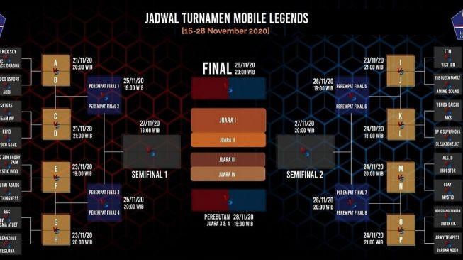 Kasus Terus Meningkat, Satgas Covid-19 Gelar Turnamen Mobile Legends