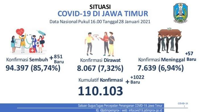Tertinggi di Indonesia, Kasus Kematian Covid-19 di Jatim Capai 7.639